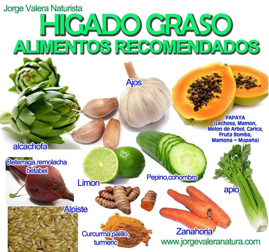 Medicina natural higado graso alimentos recomendados - Alimentos que curan el higado ...