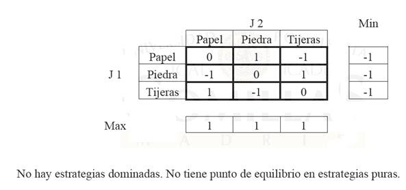 juego programacion lineal: