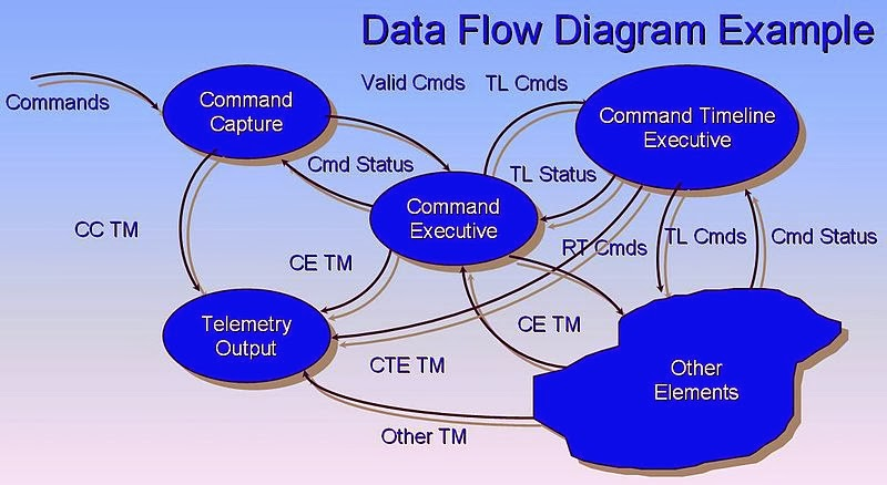 Khaerunisa eka oktari dfd data flow diagram simbol dfd model yourdon ccuart Image collections