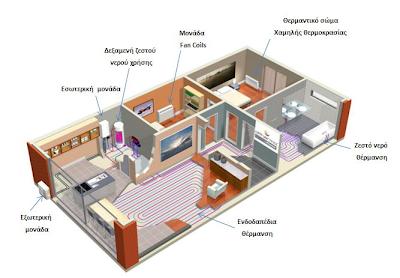 Διάγραμμα θερμότητας σπιτιού - altherma ΛΗΜΝΟΣ
