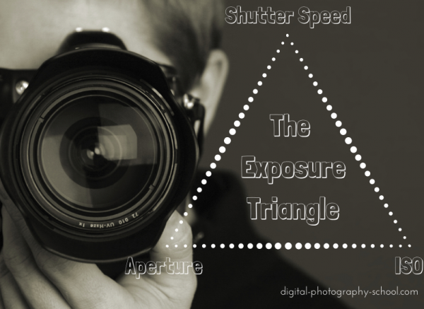 pentru incepatori: Triunghiul expunerii