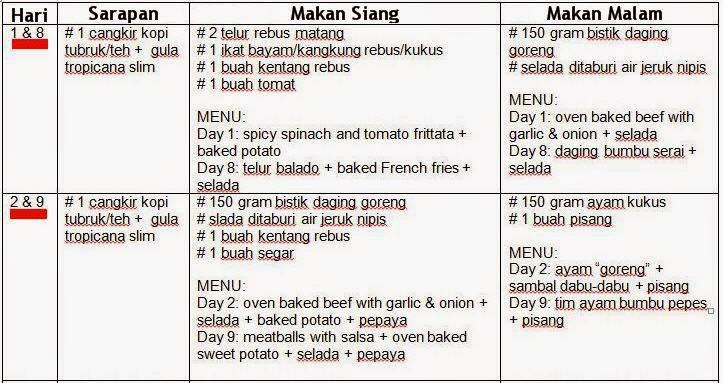 Menu resep masakan diet sehat mayo