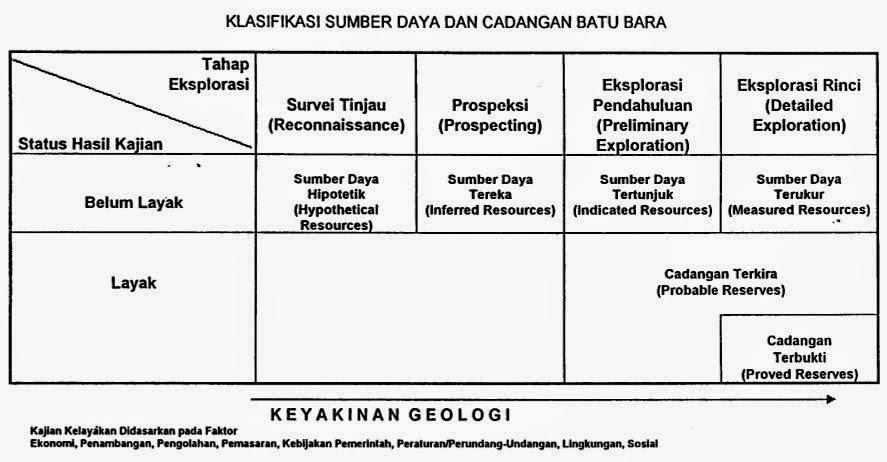 klasifikasi sumberdaya dan cadangan batubara