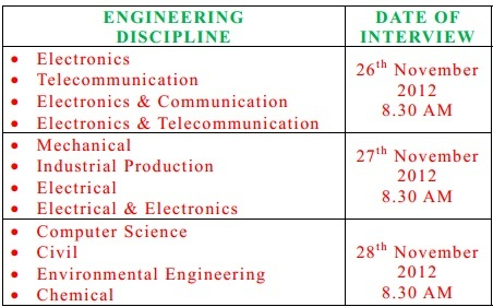 jobs for civil engineers freshers all the best engine in 2017