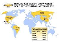 Vanzari Chevrolet