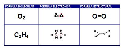Ciencias naturales enlace quimico o2 c2h4 y los hidrocarburos de frmula cnh2n que agrupa los alquenos urtaz Image collections