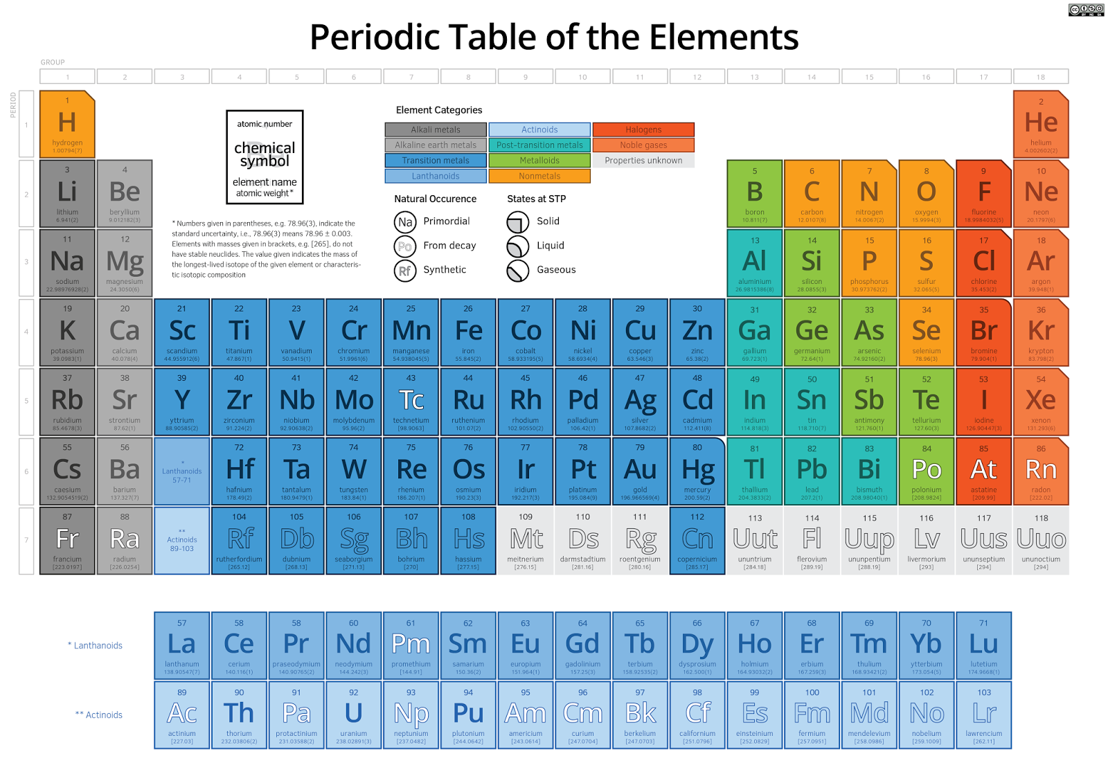 Training the musical brain for 110 element in periodic table