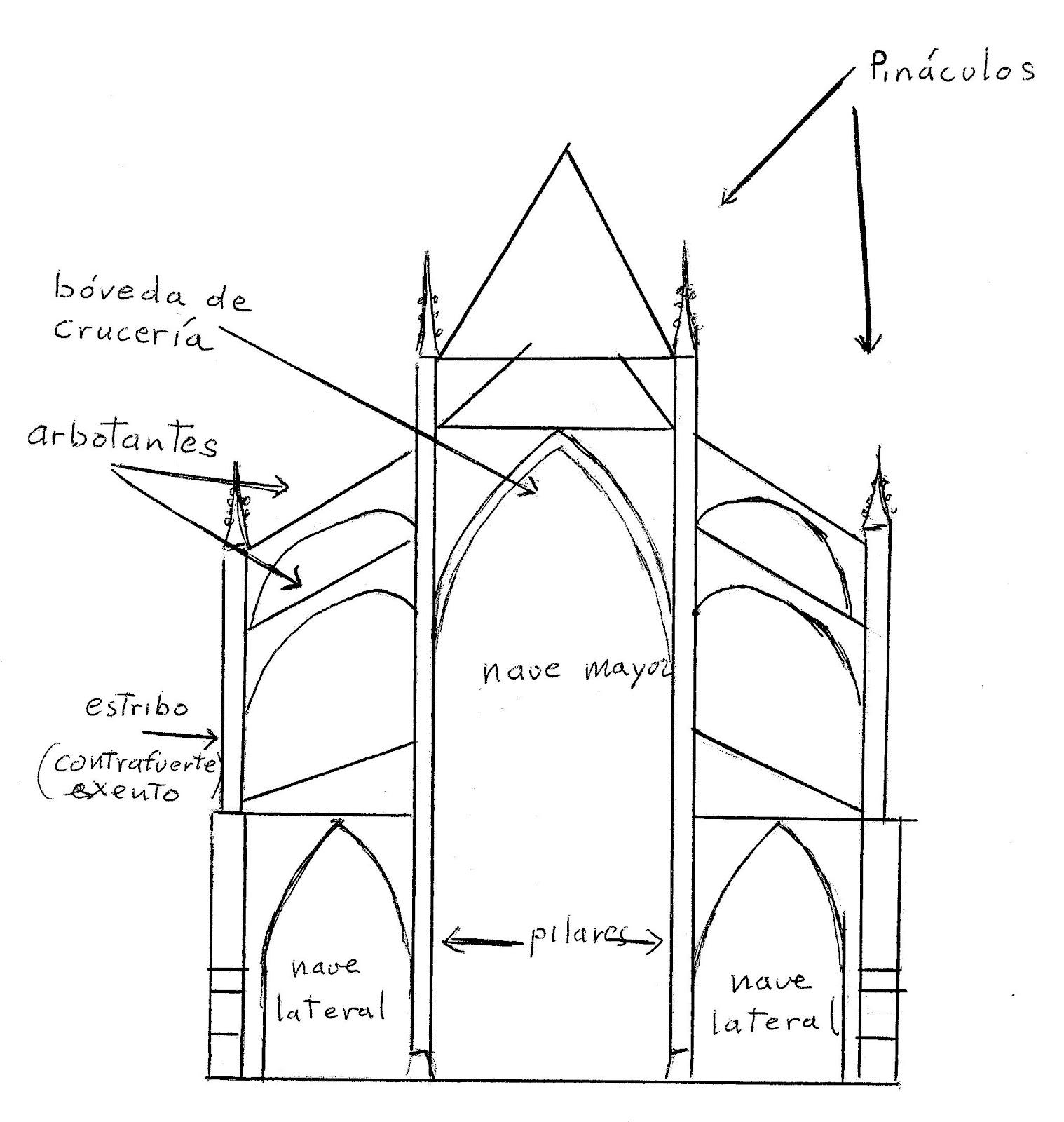 Conociendo alava y vitoria gasteiz historia de vitoria for Arquitectura gotica partes