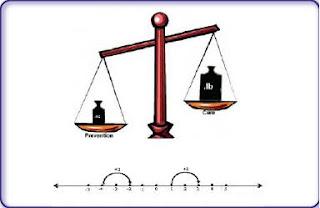 Persamaan dan Pertidaksamaan Linear satu Variabel