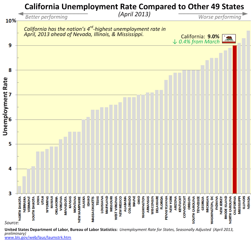 Creekside chat california april 2013 unemployment rate for Bureau of labor statistics