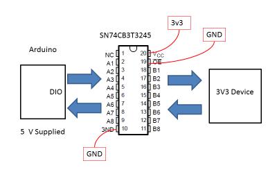 SN74CB3T3245 Ejemplo de inerconexión