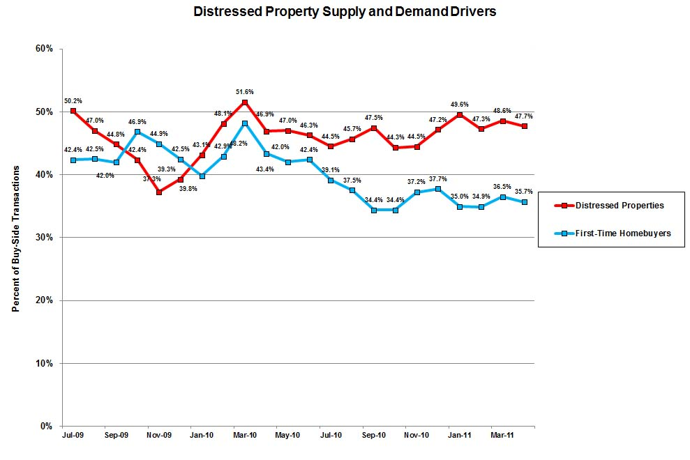Distressed Home Sales and First Time buyers