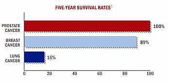 comparison of survival rates between prostate, breast, and lung cancer
