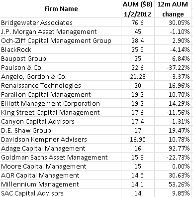 The Billion Dollar Club Of Hedge Funds
