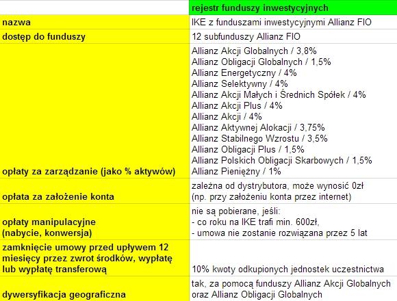 IKE w Allianz TFI - szczegóły