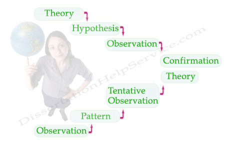 deductive vs inductive research methods