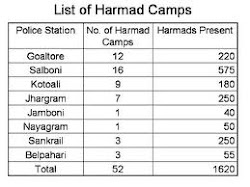 LIST OF CPIM 'S HARMAD CAMPS DURING LEFT RULE !!