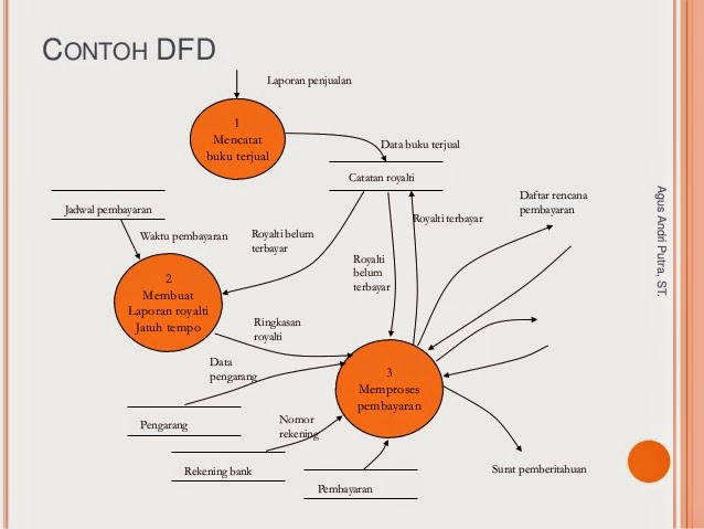 Pemodelan dfd data flow diagram just read it tujuan dfd ccuart Image collections