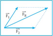 penjumlahan vektor dengan jajargenjang