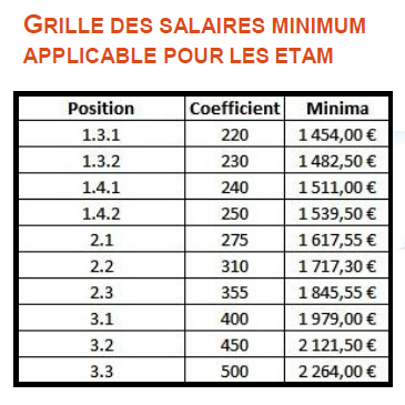 Cfdt Cadres D Oracle France Salaires 2