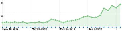 статистика количества подписчиков по данным FeedBurner