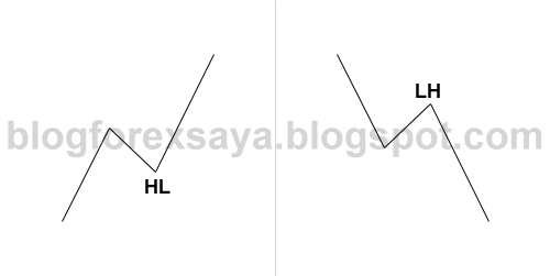 blog forex saya - price action entry