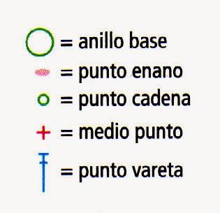 simbolos de los puntos