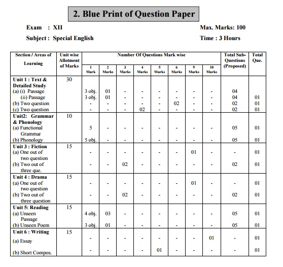 Mp board blueprint 12th english special mp board model paper 12th download mp board blueprint 12th english special download blueprint mp board 12th english special download mp board model paper malvernweather