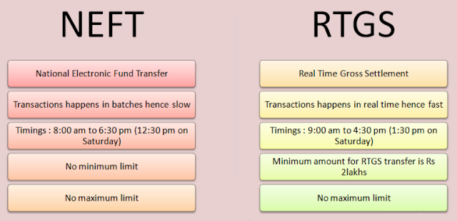 Difference Between NEFT RTGS and IMPS