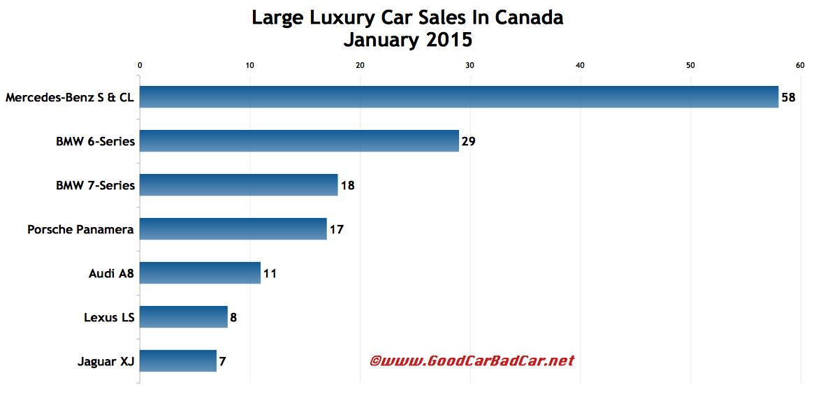 Canada large luxury car sales chart January 2015