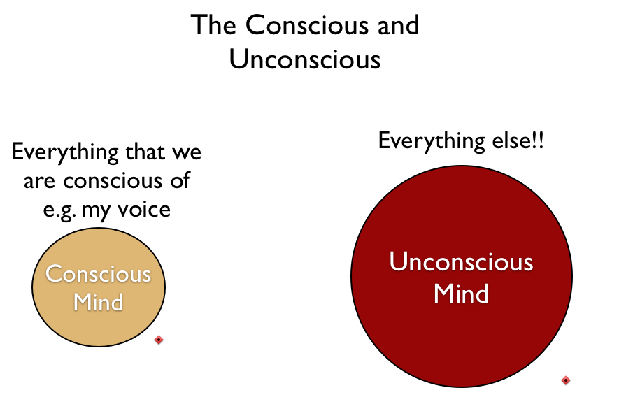 the unconscious image of the conscious Conscious competence - this is when you can achieve this particular task but you are very conscious about everything you do unconscious competence - this is.
