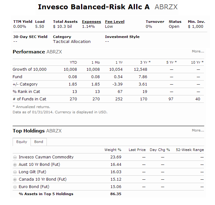 Invesco Balanced-Risk Allocation Fund (ABRZX)
