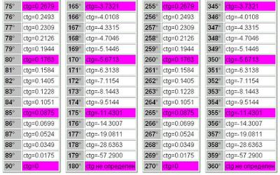 Таблица котангенсов от 1 до 360 градусов. ctg 75 - 90. Таблица котангенс 75 - 90 градусов. Математика для блондинок.