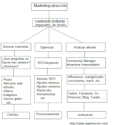 Marketing de contenido como estrategia keywords y viralización