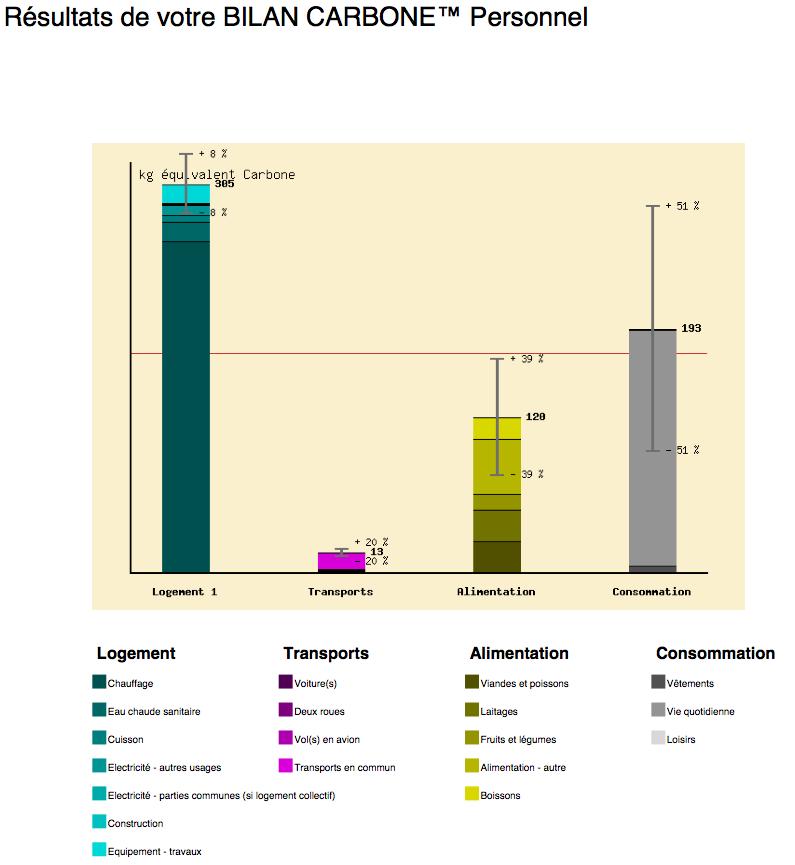 Belgique nergie et carbone - Bilan carbone personnel ...
