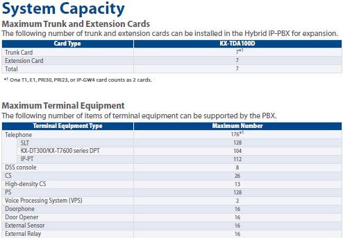 KX-TDA100D Kapasitas