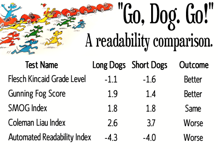 Readability comparison chart.