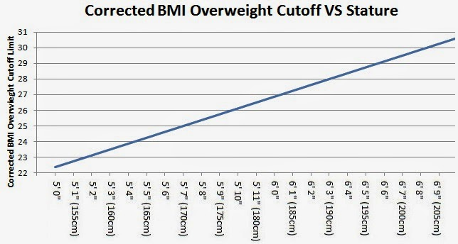 Corrected BMI for Tall People Chart