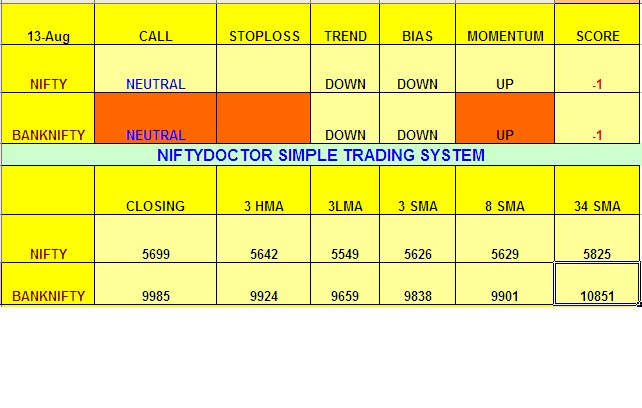 Nifty.doctors intraday trading system