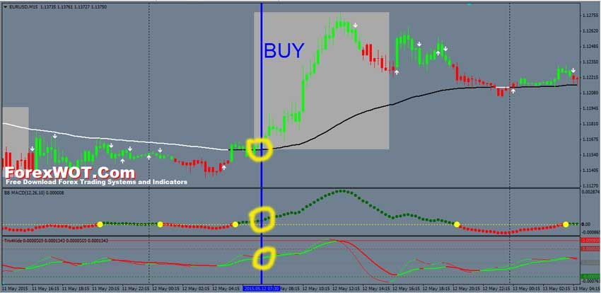 Bb forex strategy