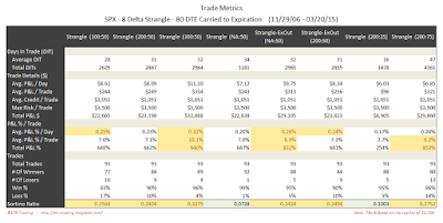 Short Options Strangle Trade Metrics SPX 80 DTE 8 Delta Risk:Reward Exits