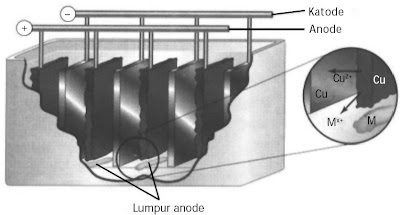 Pemurnian tembaga menggunakan elektrolisis.