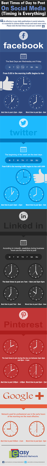 Best Time To Share Something on Social Media Platform - An Infographic
