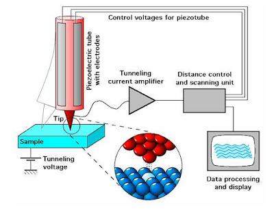 Sistem Kerja Scan Tunneling Microscopy