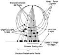 Verso una topologia del Pensiero Complesso