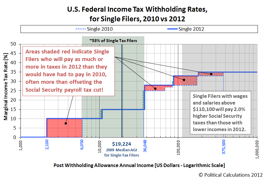 U.S. Federal Income Tax Withholding Rates for Single Filers, 2010 vs 2012