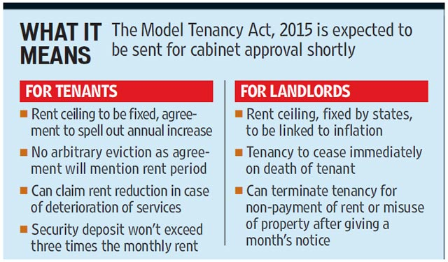 FlatGradings - Model Tenancy Act, 2015