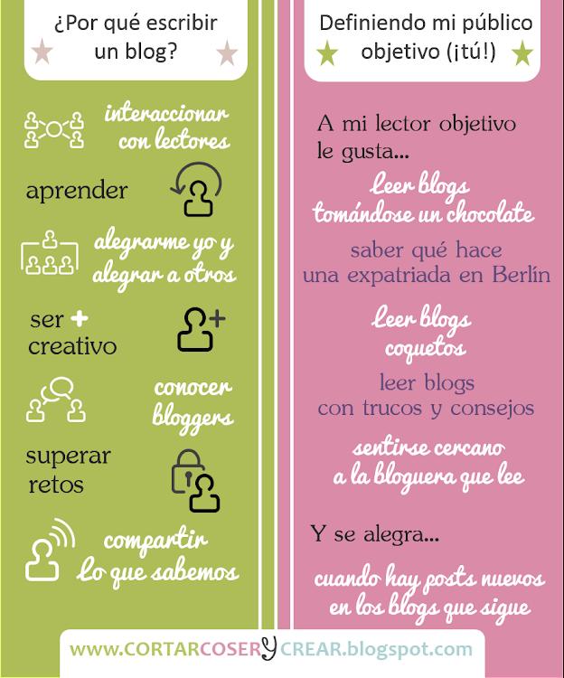 Motivos Objetivos y Público objetivo de un blog