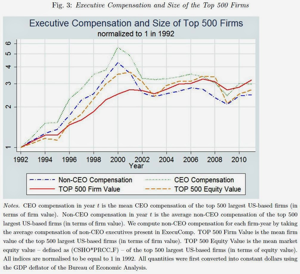 Executive Compensation and Firm Size for Top 500 Firms, 1992-2011