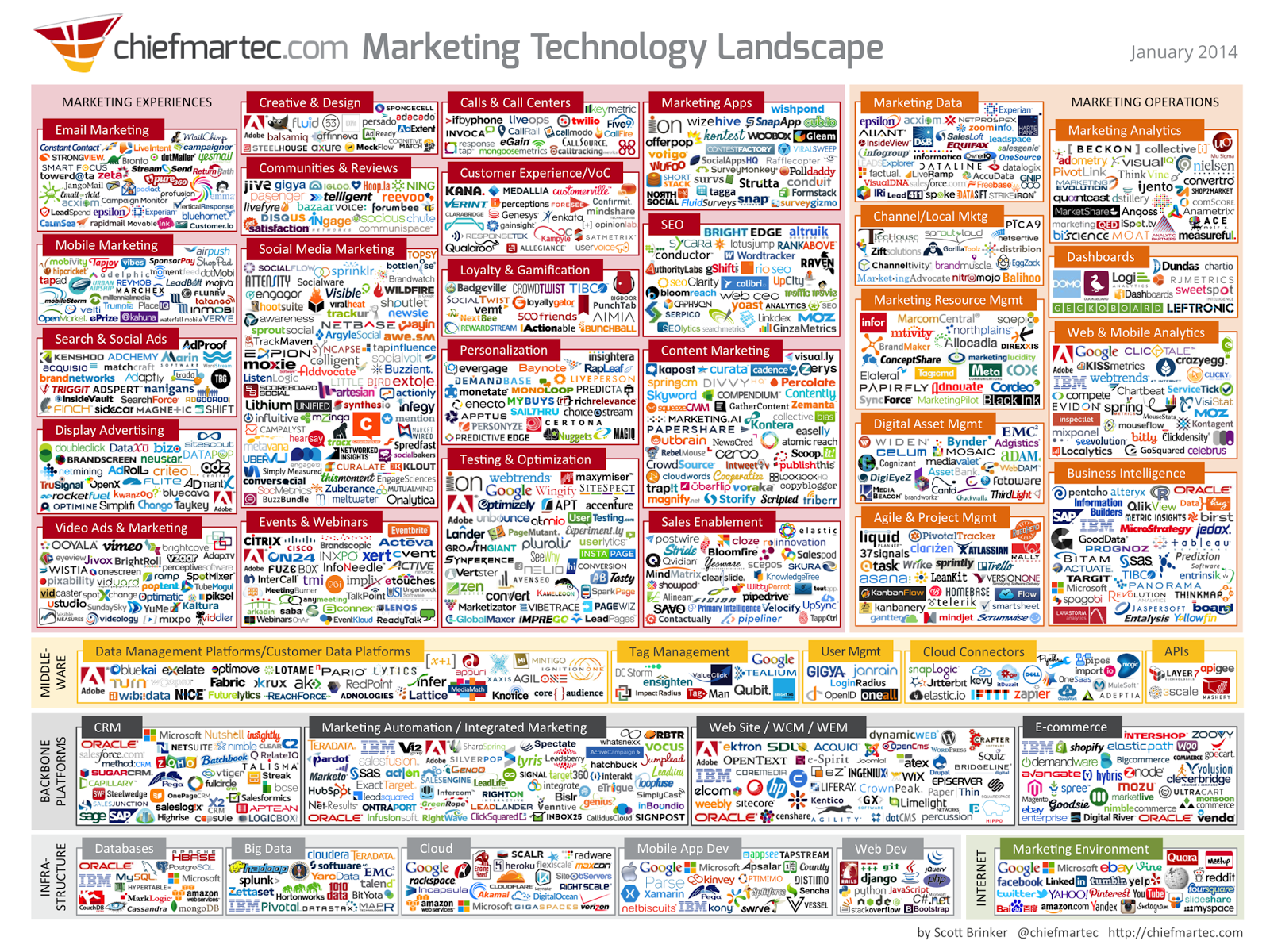 2014 Marketing Technology Landscape by chiefmartec.com